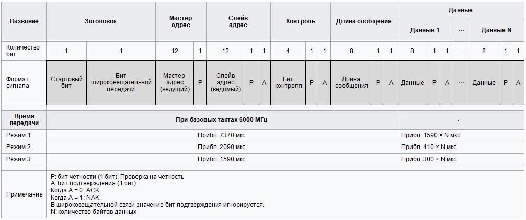 Формат пакета данных шины IE-Bus.