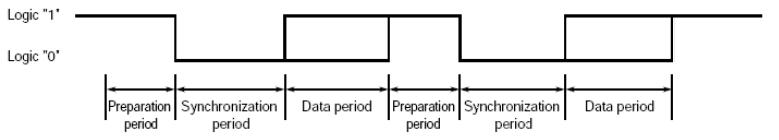 Логика передачи бит AVC LAN
