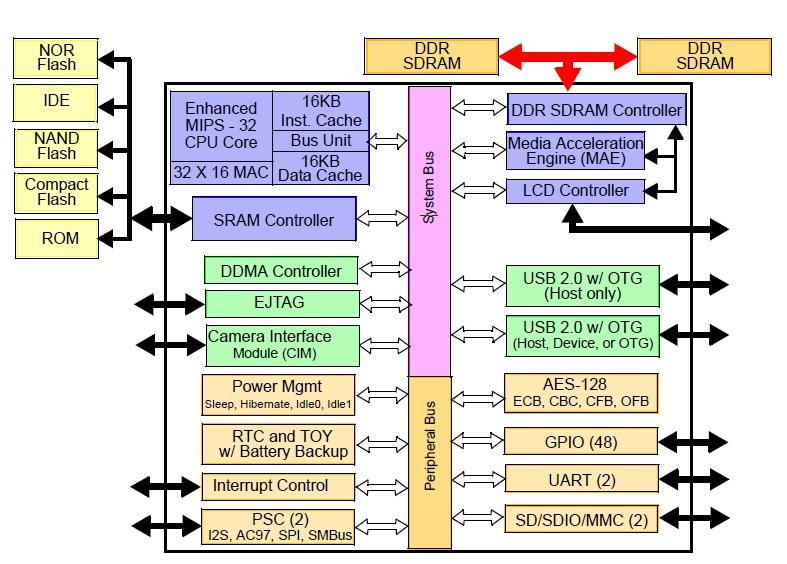 Блок диаграмма процессора Alchemy AU1250