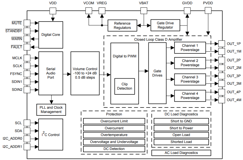 Блок схема микросхему усилителя TAS6424
