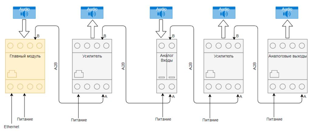 Схема подключения модулей