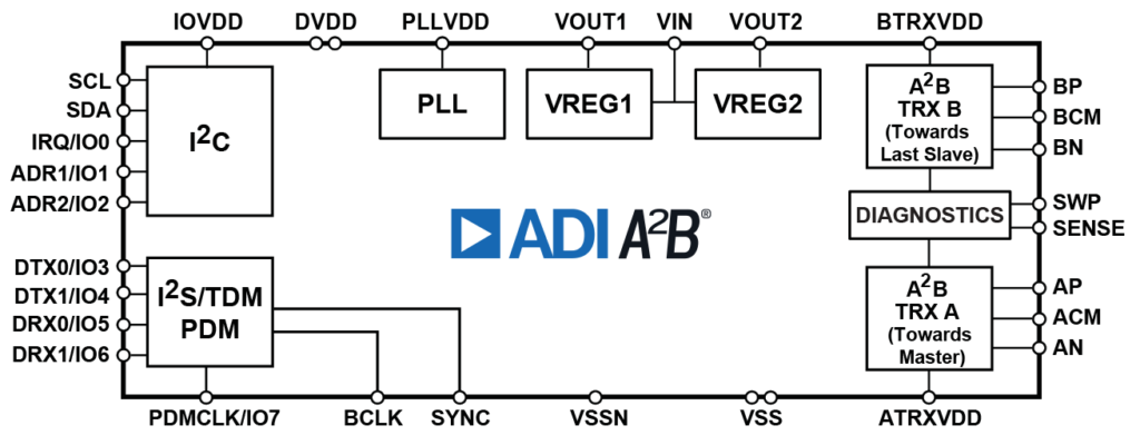 Блок схема трансивера AD2428KCPZ шины A2B