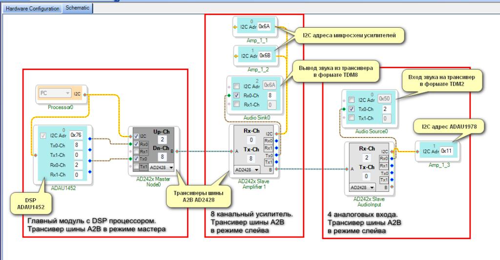 Описание блоков тестового проекта A2B
