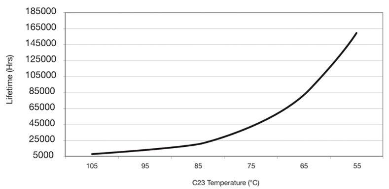 Зависимость времени жизни конденсатора от рабочей температуры